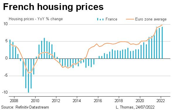 French housing prices