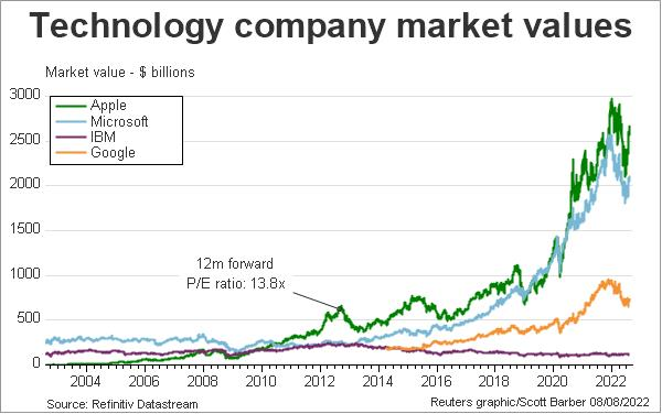 US technology company market caps