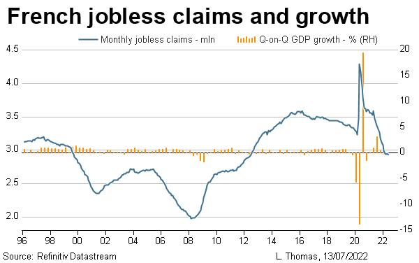 French jobless claims and growth