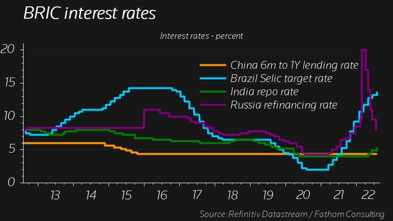 BRIC interest rates - India China Russia Brazil