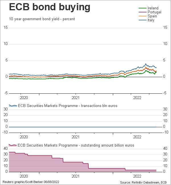 ECB bond buying