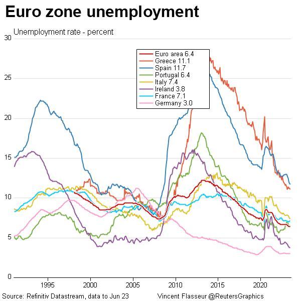 Euro zone unemployment