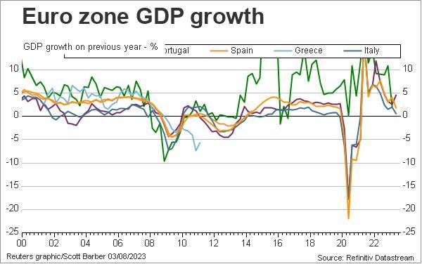 gateway% - Evolución del PIB en los periféricos de la eurozona