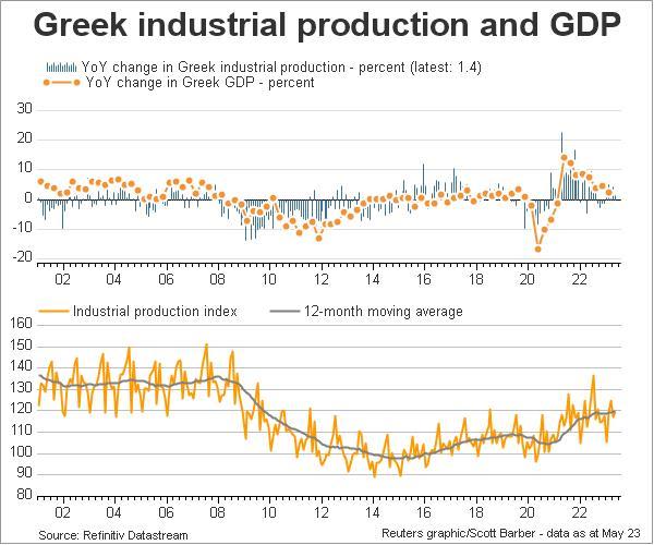 Griekse industriële productie zwaar onder druk