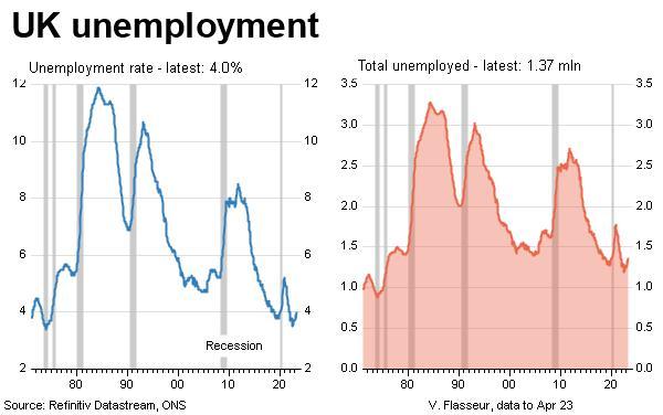 UK unemployment - long term