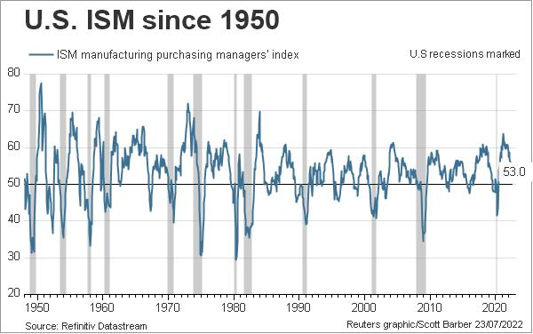 US ISM since 1950