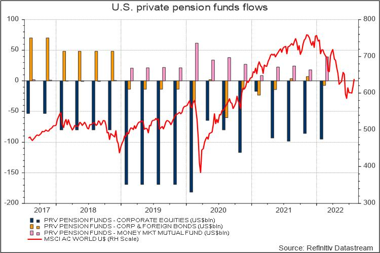 US private pension fund flows