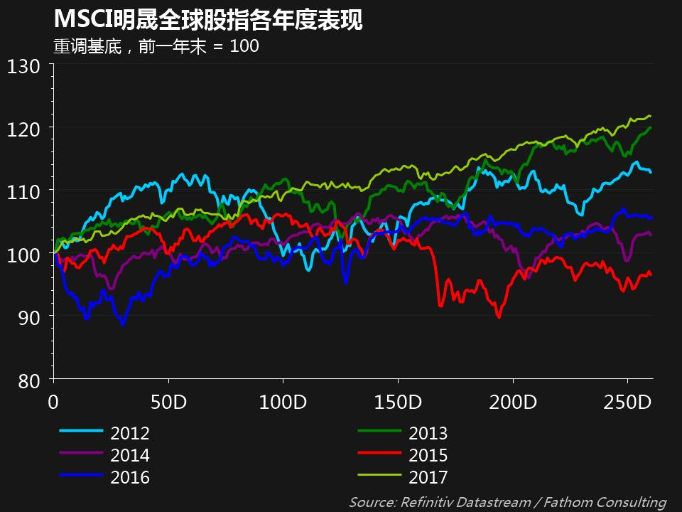 Datastream--MSCI global equities index through the year