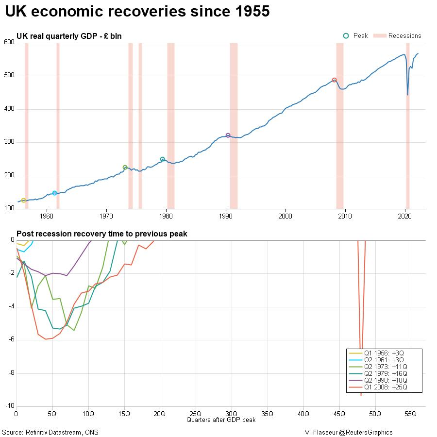 UK economic recoveries since 1955