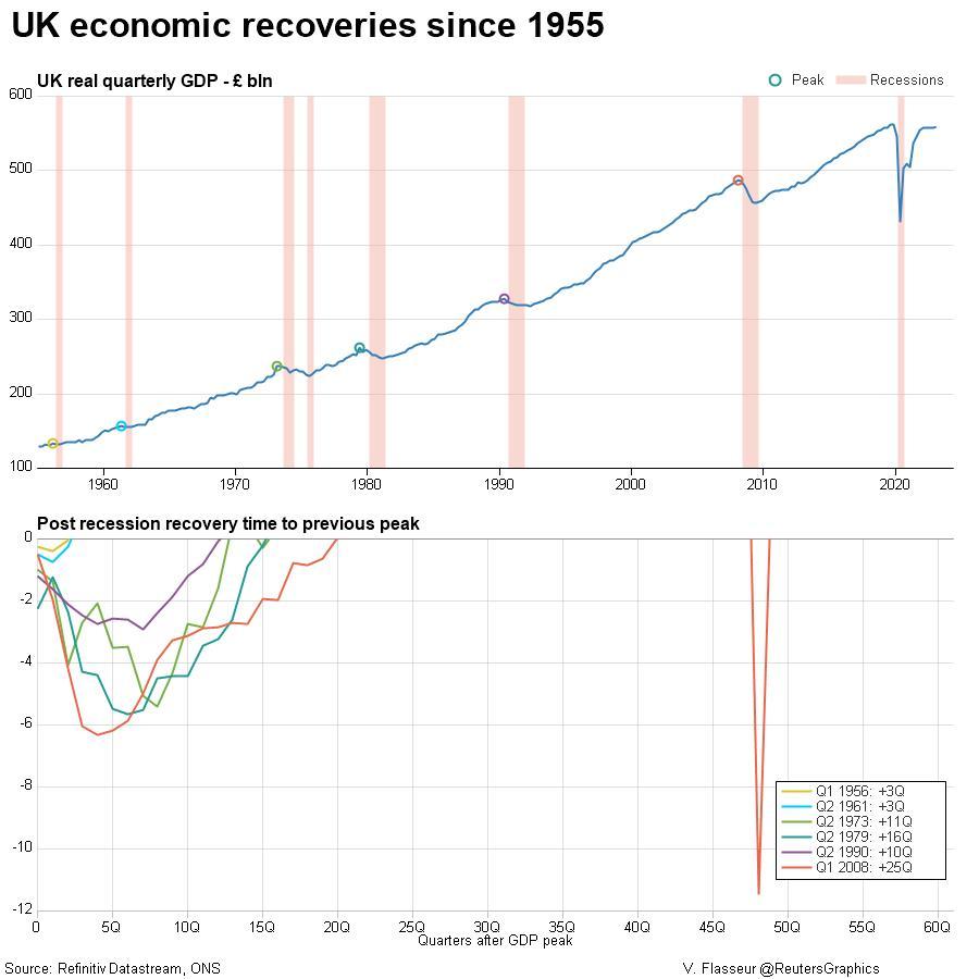 UK economic recoveries since 1955