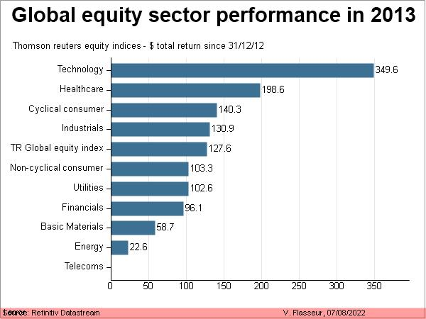 Global equity sector performance in 2012