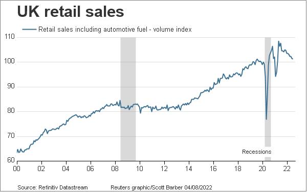 UK retail sales level since 2000