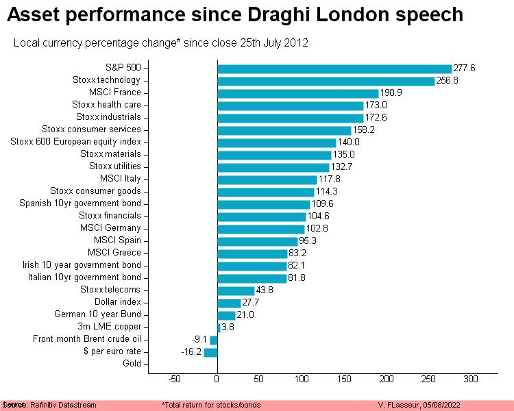 Asset performance since Draghi London speech