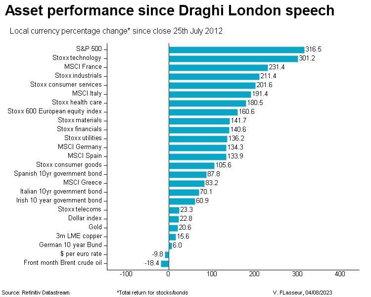 Asset performance since Draghi London speech