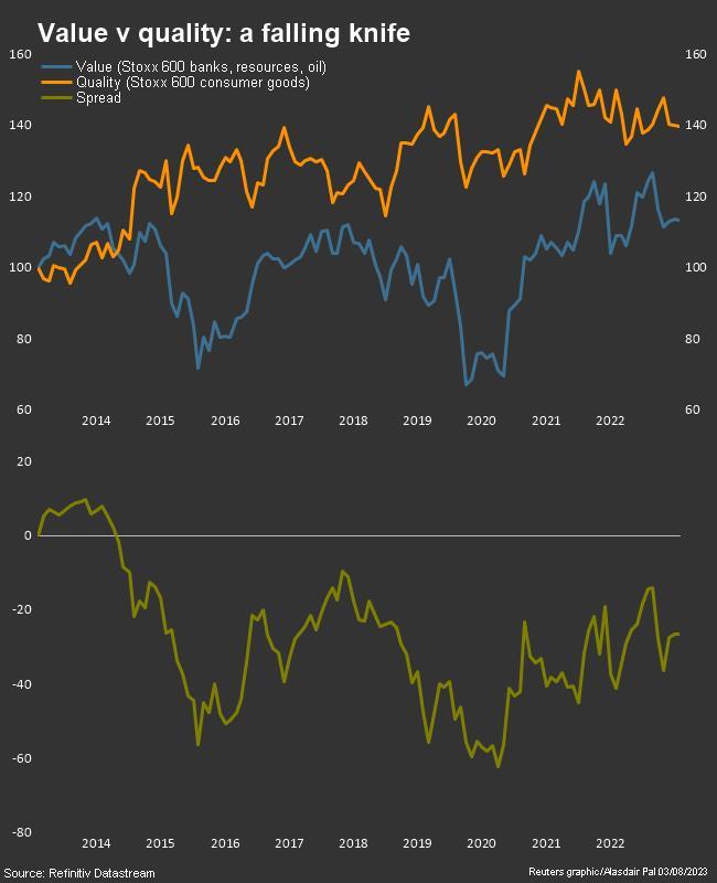 Value v quality oil resources banks v cons goods