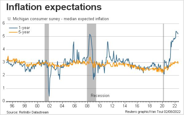 U.S. consumer inflation expectations