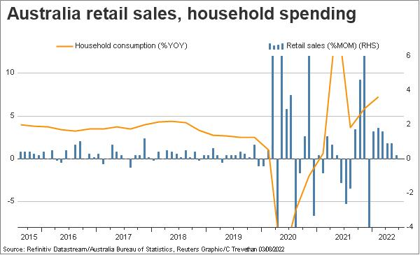 Australia Retail sales, household consumption