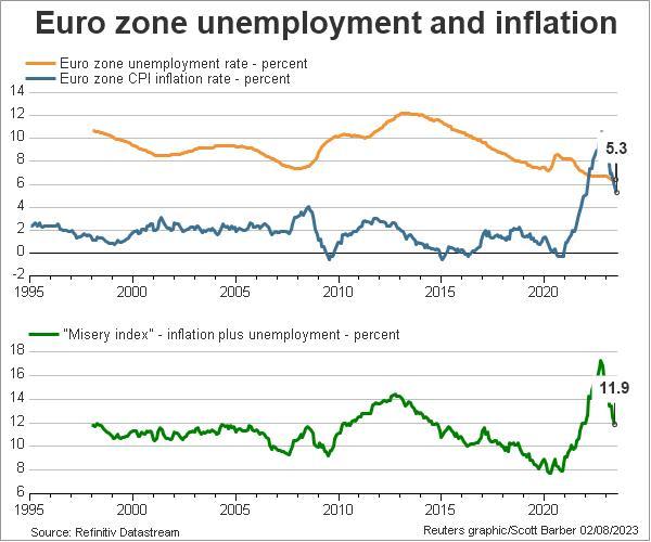 gateway% - Indice de miseria de la eurozona