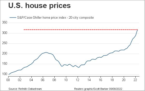 U.S. house price level