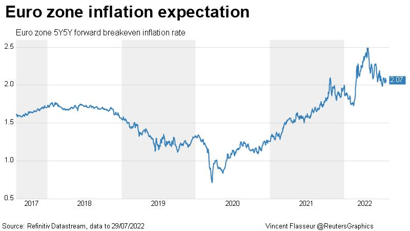 Euro zone inflation expectation
