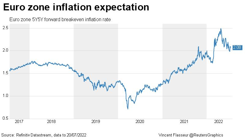 Euro zone inflation expectation