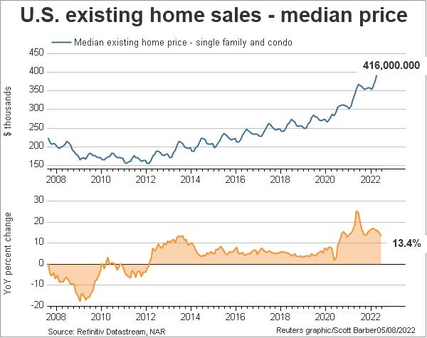 US existing home sales - median price