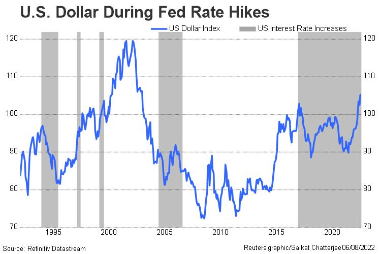 US dollar and Fed rate increases