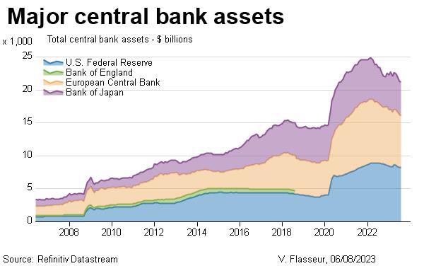 Major central bank assets - dollars