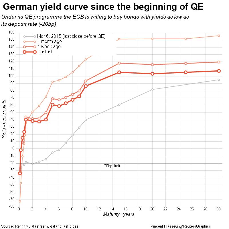 German yield curve since the beginning of QE