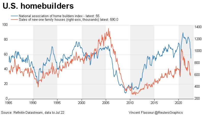 US homebuilders index vs new home sales