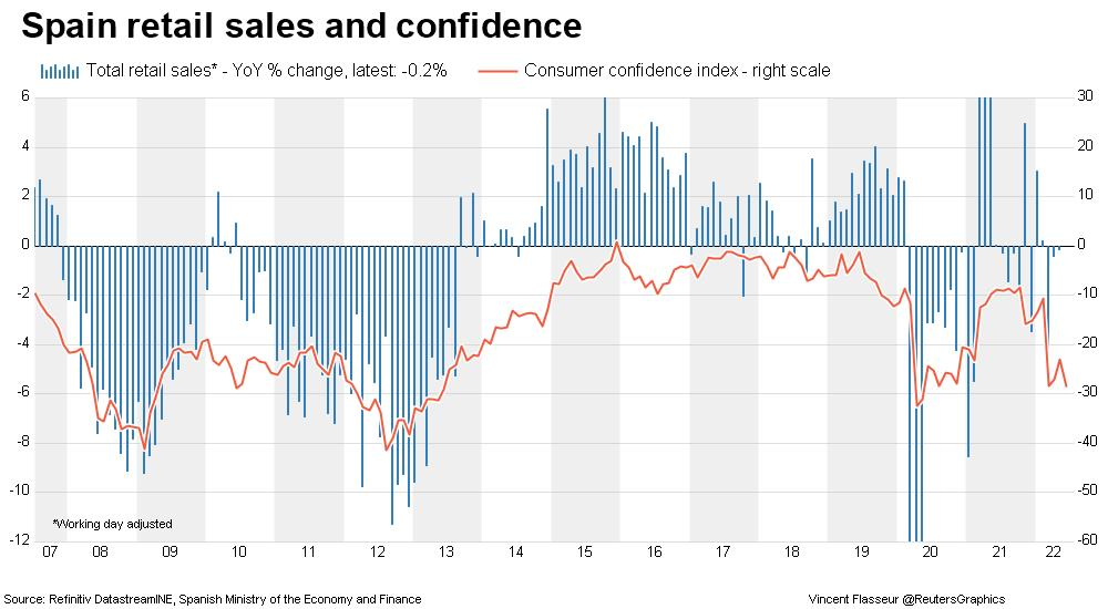 Spain retail sales and consumer confidence