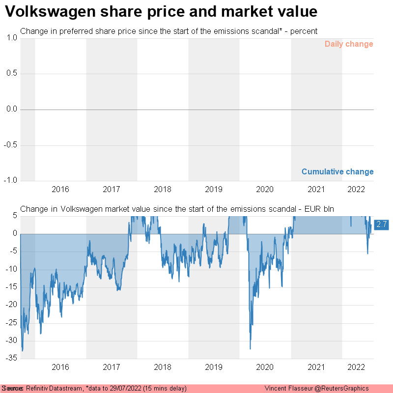 Volkswagen share price and market valuation