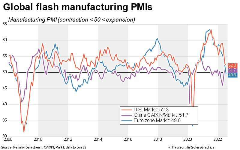 Global Flash PMI