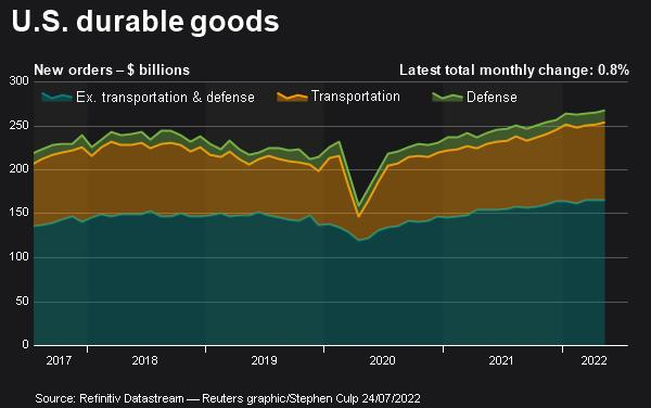 U.S. durable goods