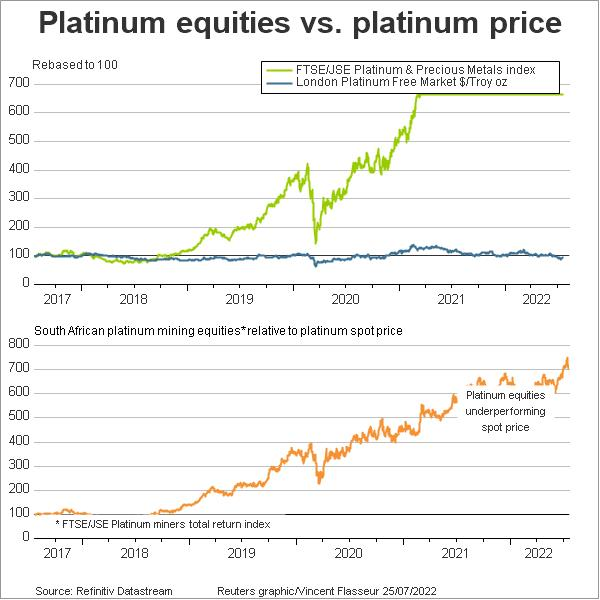 http://product.datastream.com/dscharting/gateway.aspx?guid=3f2d60fa-2738-4a0a-b27b-f61fe4dcb920&chartname=Platinum%20equities%20vs.%20platinum%20price&groupname=Precious&date=20120206&owner=ZRTN224&action=REFRESH