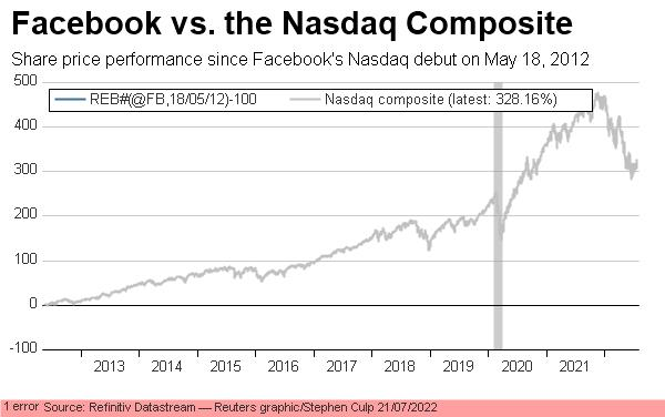 Facebook vs. the Nasdaq Composite