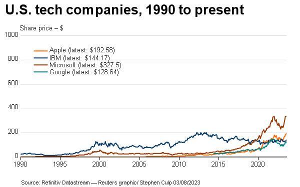 U.S. tech companies