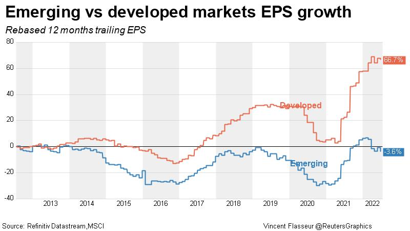 http://product.datastream.com/dscharting/gateway.aspx?guid=49535f3f-df39-4f44-a3f9-c76ac20f503f&chartname=Emerging%20vs%20developed%20markets%20EPS%20growth&groupname=Equities&date=20150415&owner=ZRTN277&action=REFRESH