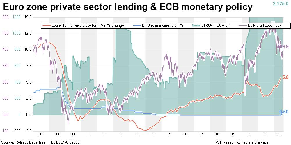 Euro zone private sector lending & ECB monetary policy