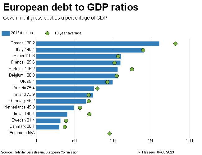 gateway% - Porcentaje de Deuda Europea  sobre PIB