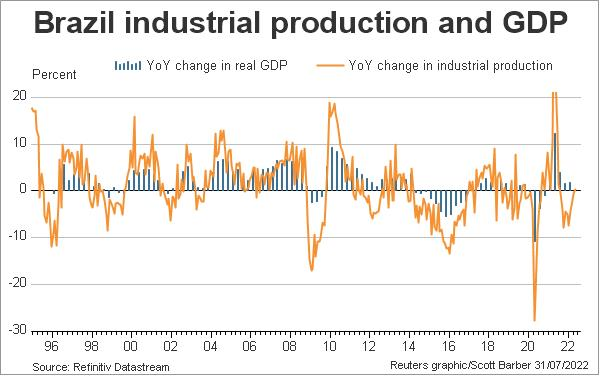 Brazil industrial production and GDP growth