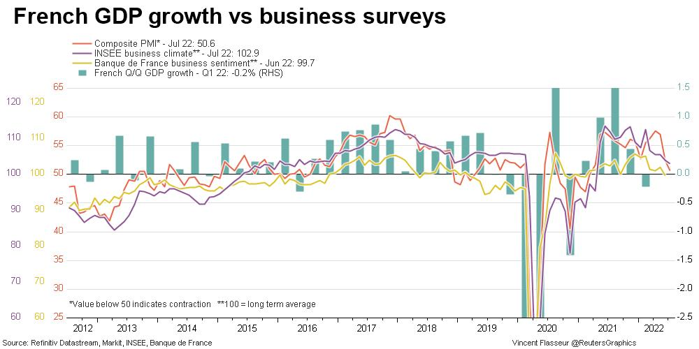 French GDP growth vs business surveys