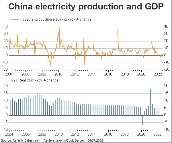 China electricity production and GDP growth