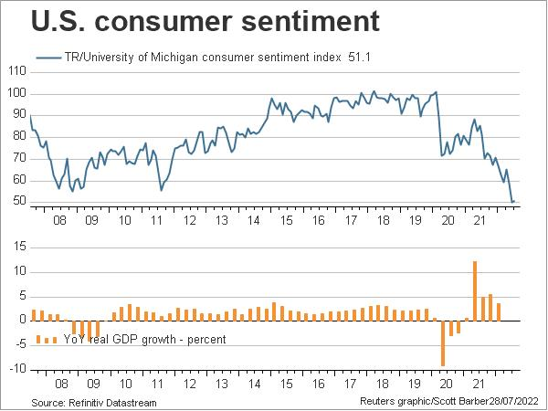 US consumer confidence and GDP (Michigan)
