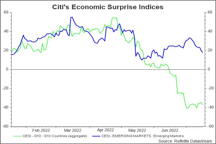 Citi Economic Surprise Index