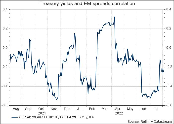 UST and EM correlation