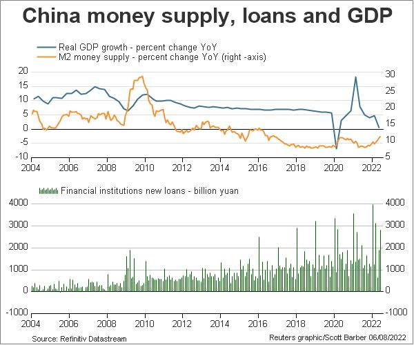 China money supply, new loans and GDP