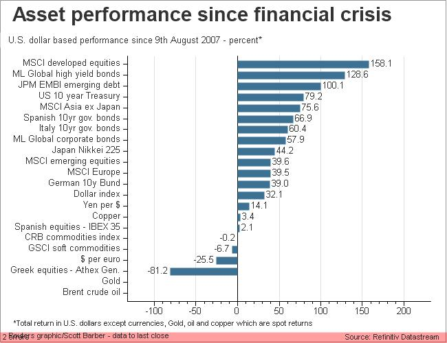 Asset performance since start of financial crisis