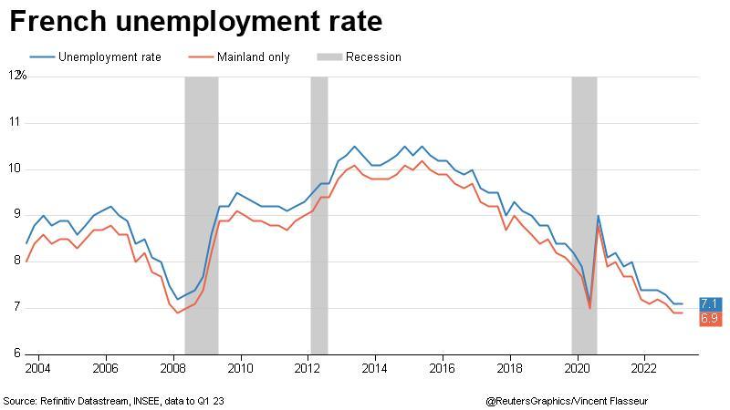 France unemployment rate ILO