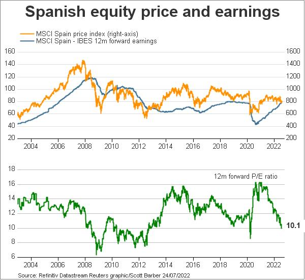 Spanish equity price and earnings